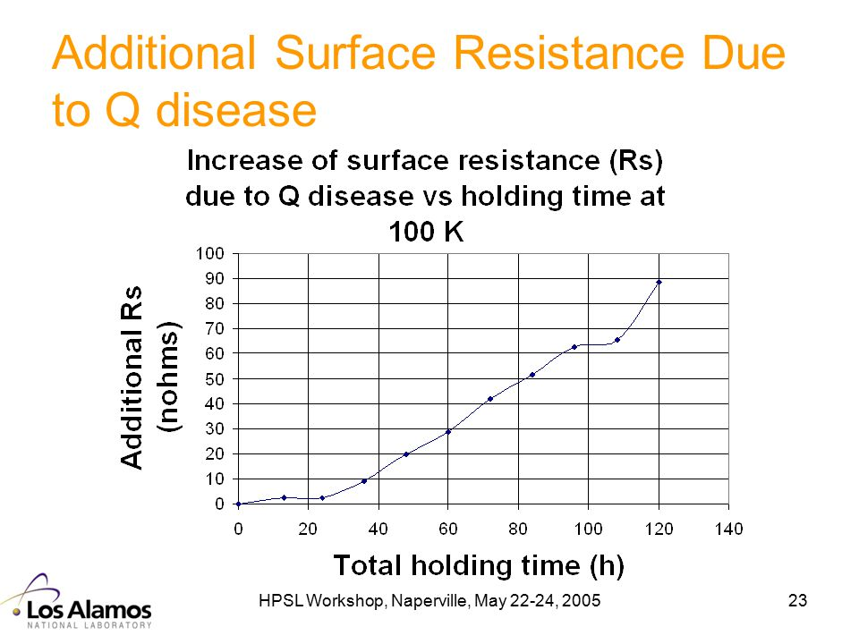HPSL Workshop, Naperville, May 22-24, 200523 Additional Surface Resistance Due to Q disease