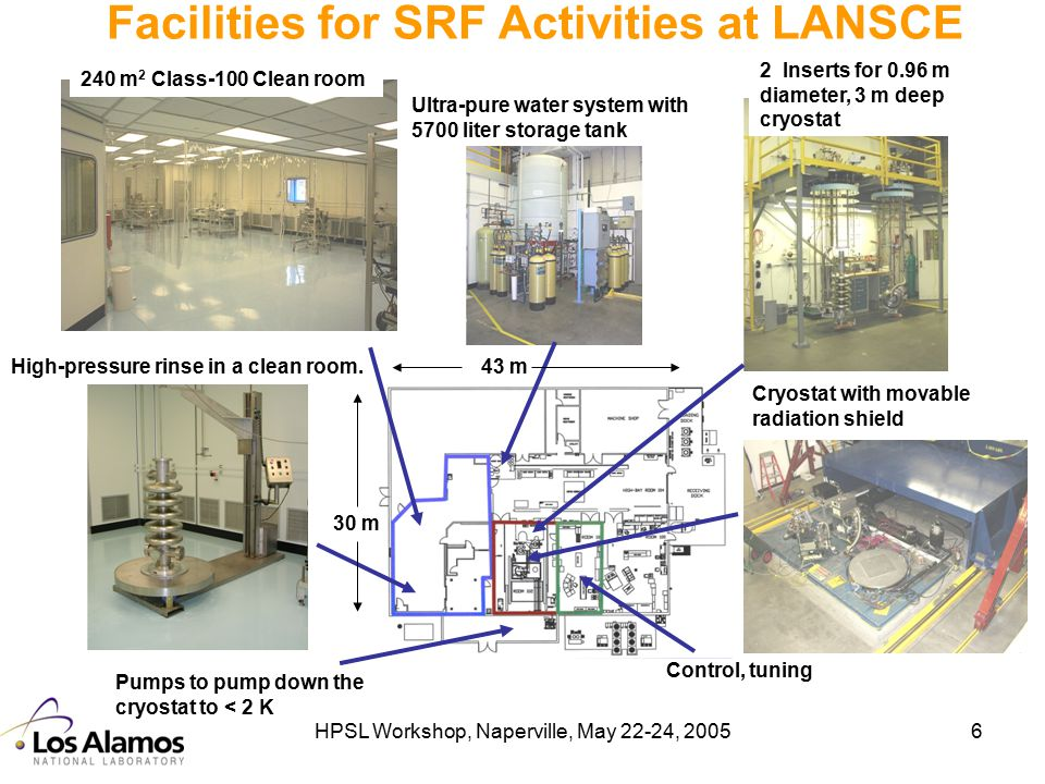 HPSL Workshop, Naperville, May 22-24, 20056 Facilities for SRF Activities at LANSCE 43 m High-pressure rinse in a clean room. 240 m 2 Class-100 Clean