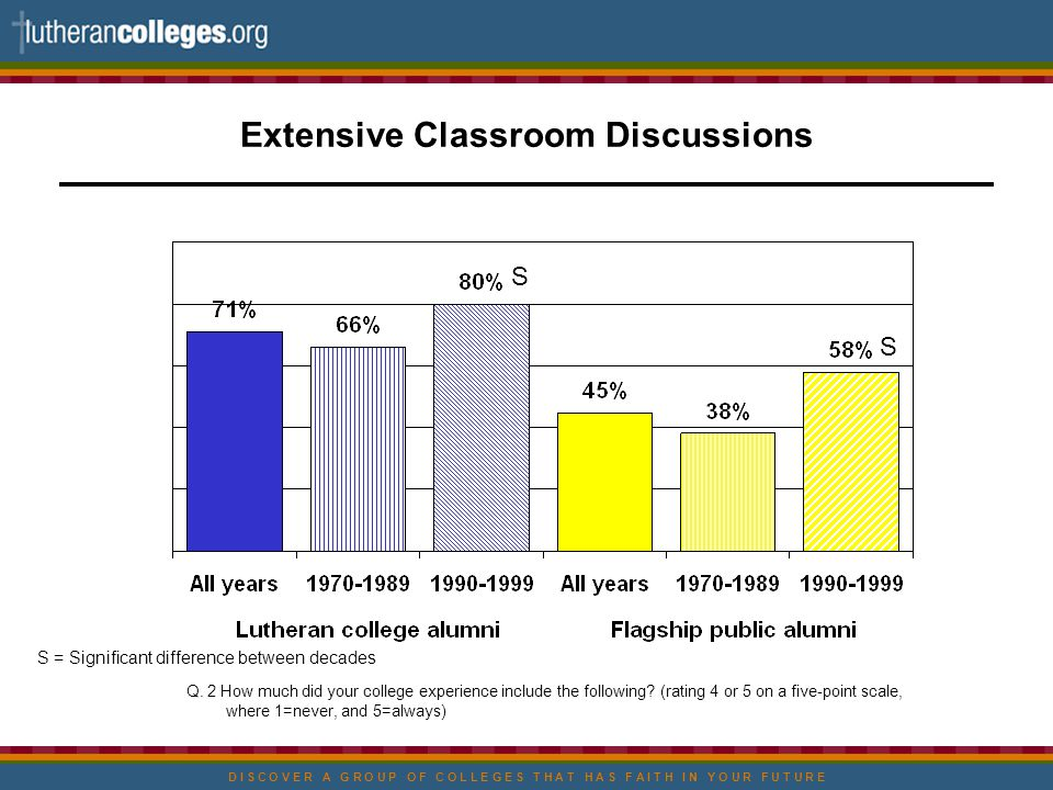 D I S C O V E R A G R O U P O F C O L L E G E S T H A T H A S F A I T H I N Y O U R F U T U R E Extensive Classroom Discussions S = Significant difference between decades Q.