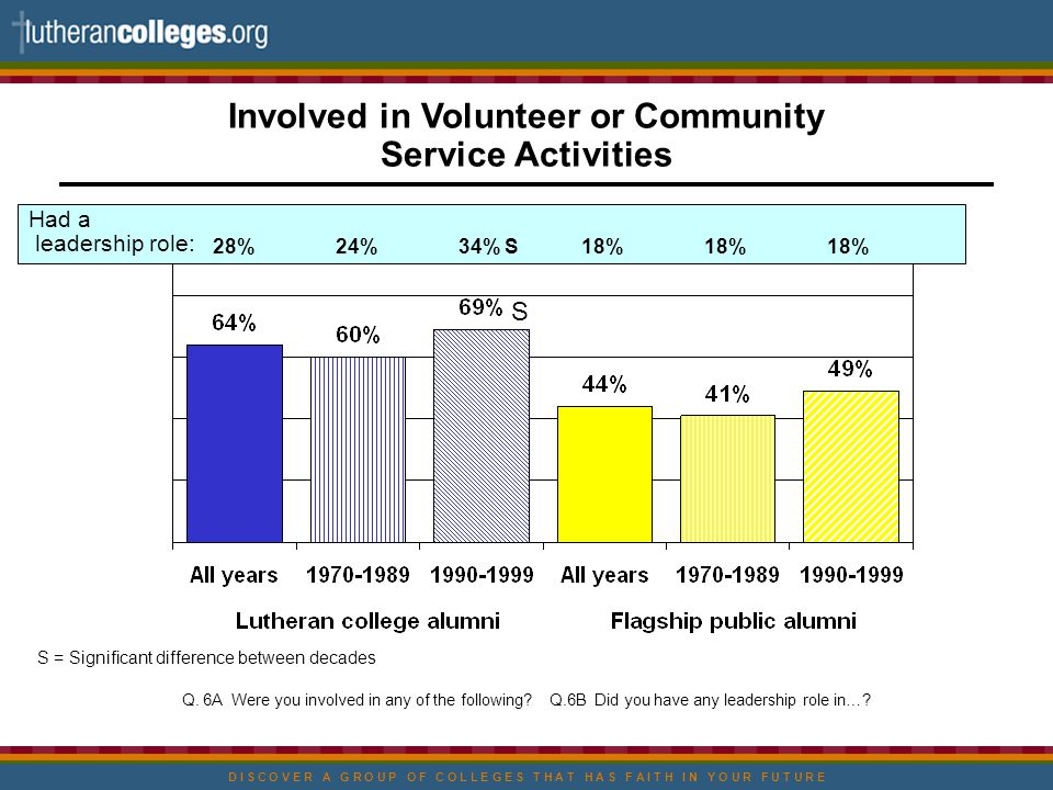 D I S C O V E R A G R O U P O F C O L L E G E S T H A T H A S F A I T H I N Y O U R F U T U R E Involved in Volunteer or Community Service Activities S = Significant difference between decades Q.