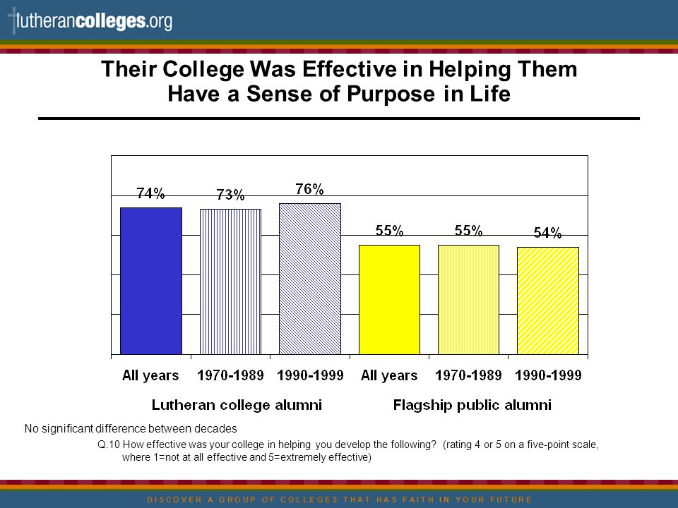 D I S C O V E R A G R O U P O F C O L L E G E S T H A T H A S F A I T H I N Y O U R F U T U R E Their College Was Effective in Helping Them Have a Sense of Purpose in Life Q.10 How effective was your college in helping you develop the following.