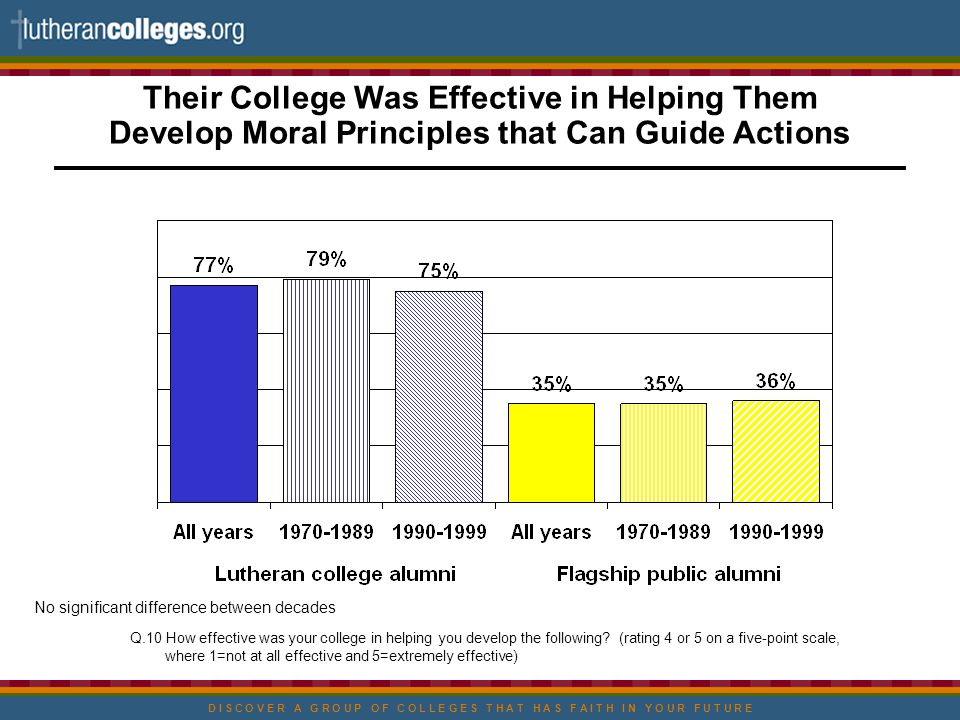 D I S C O V E R A G R O U P O F C O L L E G E S T H A T H A S F A I T H I N Y O U R F U T U R E Their College Was Effective in Helping Them Develop Moral Principles that Can Guide Actions Q.10 How effective was your college in helping you develop the following.