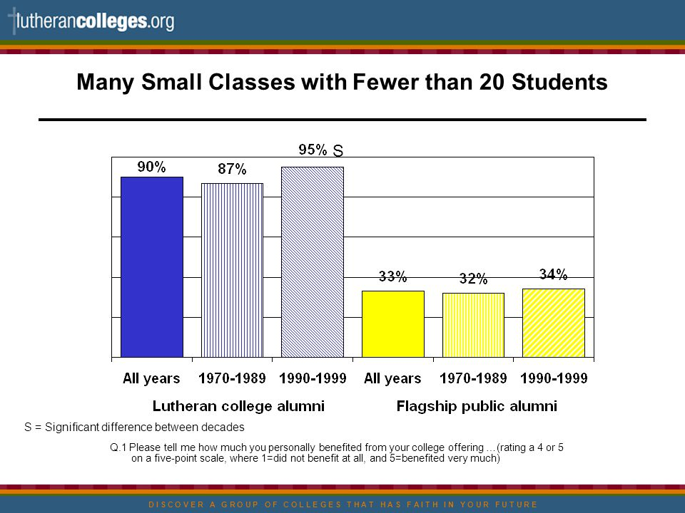 D I S C O V E R A G R O U P O F C O L L E G E S T H A T H A S F A I T H I N Y O U R F U T U R E Many Small Classes with Fewer than 20 Students Q.1 Please tell me how much you personally benefited from your college offering …(rating a 4 or 5 on a five-point scale, where 1=did not benefit at all, and 5=benefited very much) S S = Significant difference between decades