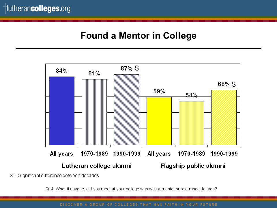 D I S C O V E R A G R O U P O F C O L L E G E S T H A T H A S F A I T H I N Y O U R F U T U R E Found a Mentor in College S = Significant difference between decades Q.