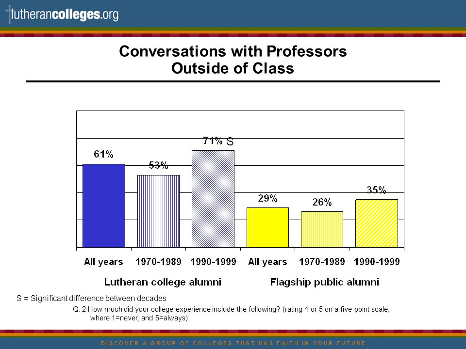 D I S C O V E R A G R O U P O F C O L L E G E S T H A T H A S F A I T H I N Y O U R F U T U R E Conversations with Professors Outside of Class S = Significant difference between decades Q.