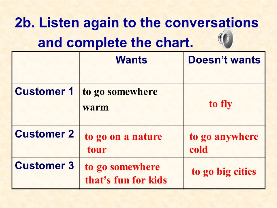 2b. Listen again to the conversations and complete the chart. WantsDoesn't wants Customer 1 to go somewhere warm Customer 2 Customer 3 to fly to go on