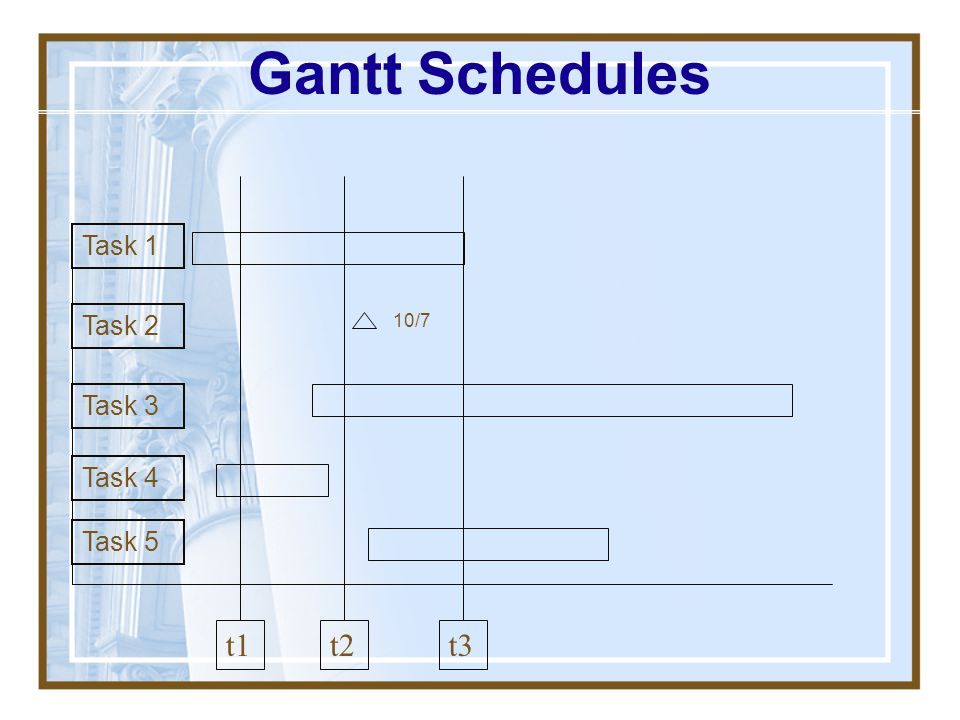 Gantt Chart Used to represent the timing of tasks Column 1 = task, each additional column is a time period Each task on its own row Expected time for