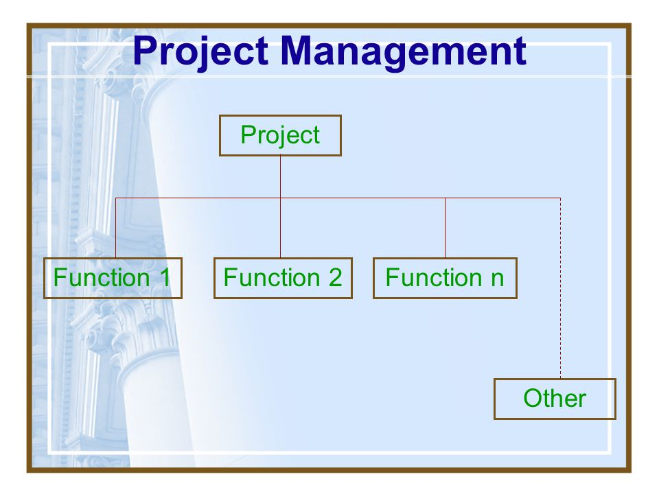 Predictors of Lowered Project Success Unrealistic project work plans Inability to deal early with suspected problem issues Technical complexities not