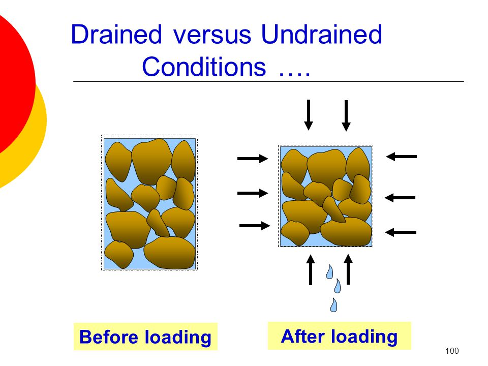 Drained versus Undrained Conditions …. Before loading After loading 100