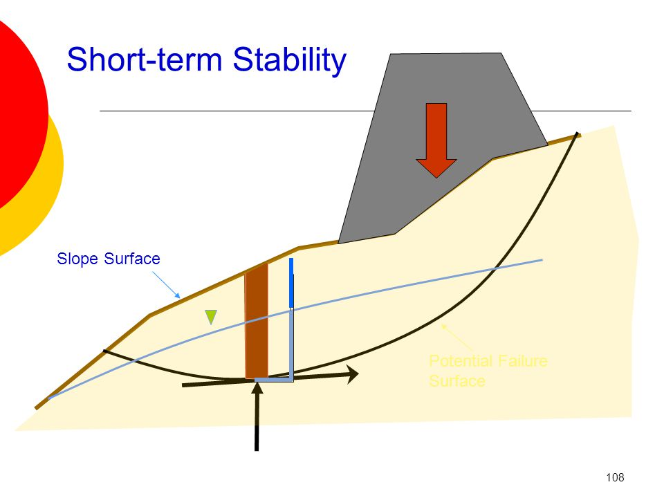 Short-term Stability Potential Failure Surface Slope Surface 108