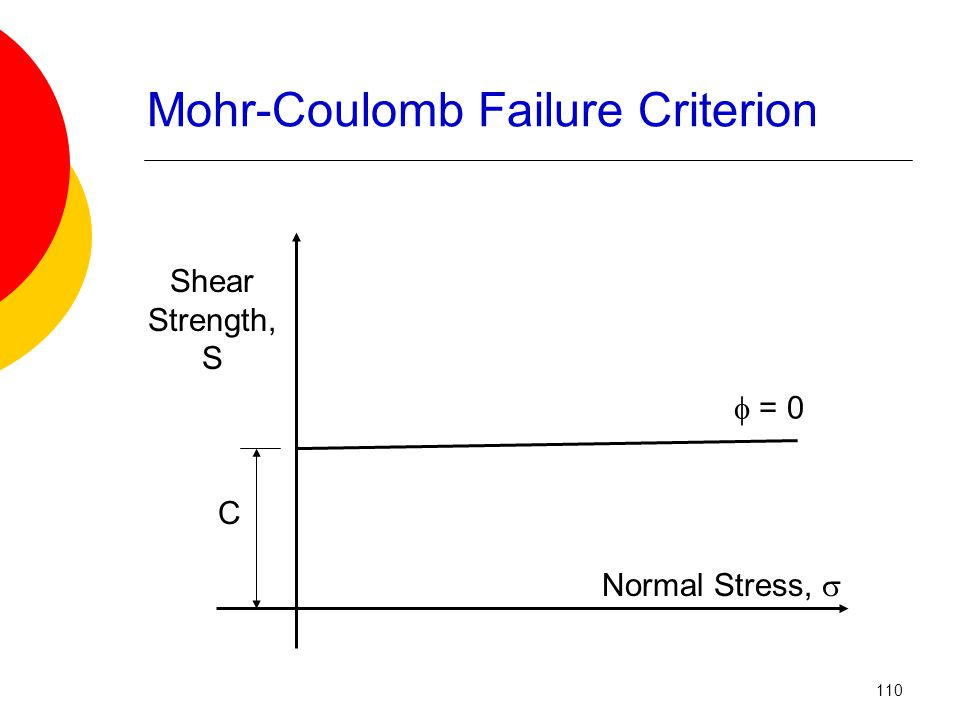 Shear Strength, S Normal Stress,  C  = 0 Mohr-Coulomb Failure Criterion 110