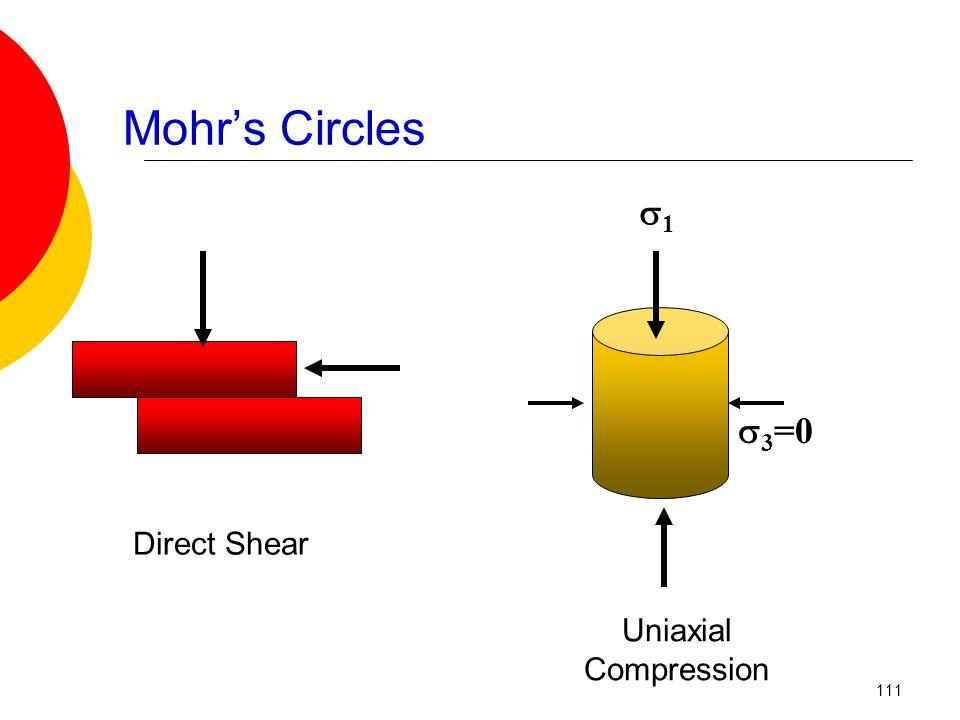 Mohr's Circles  3 =0 11 Direct Shear Uniaxial Compression 111