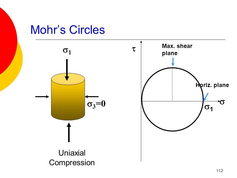 Mohr's Circles  3 =0 11 Uniaxial Compression   11 Horiz. plane Max. shear plane 112