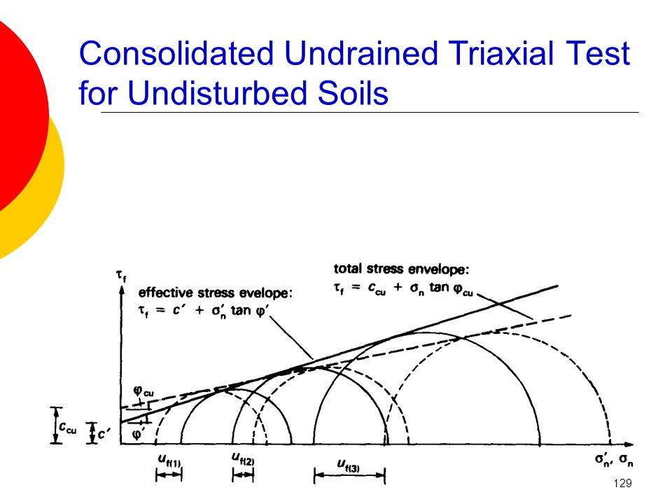 Consolidated Undrained Triaxial Test for Undisturbed Soils 129