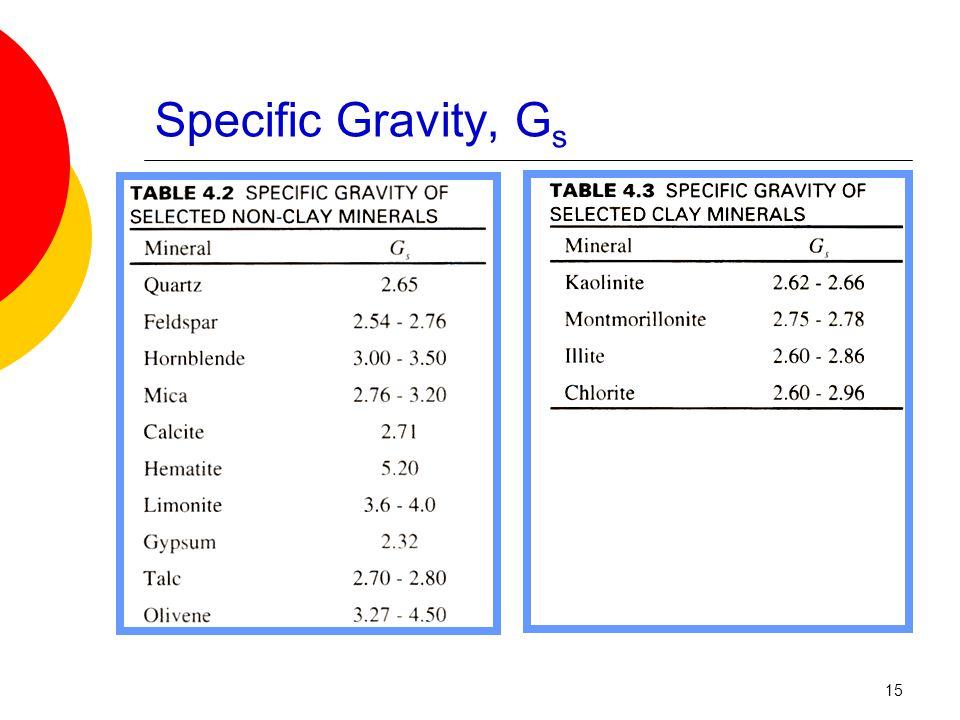 Specific Gravity, G s 15