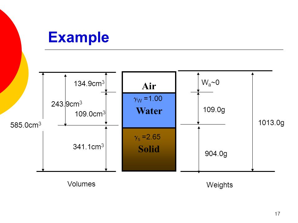 Solid Air Water W a ~0 Volumes Weights 1013.0g 585.0cm 3 904.0g  s =2.65 109.0g 341.1cm 3 109.0cm 3 243.9cm 3 134.9cm 3  W =1.00 Example 17