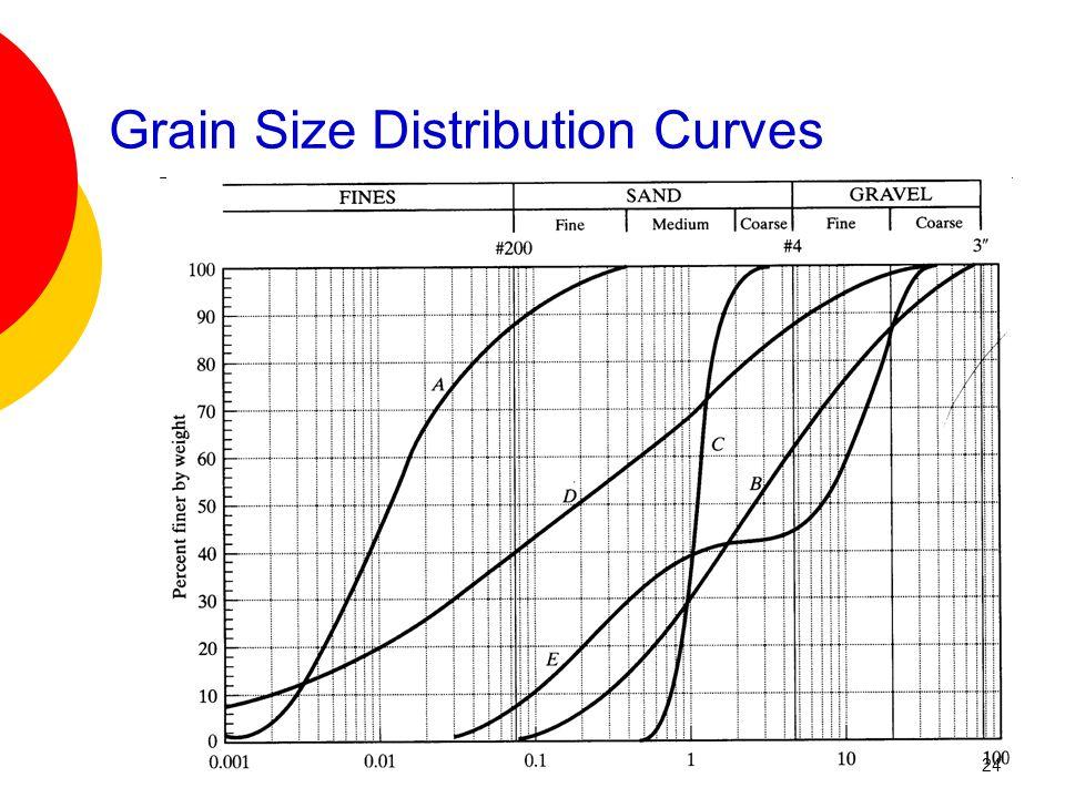Grain Size Distribution Curves 24