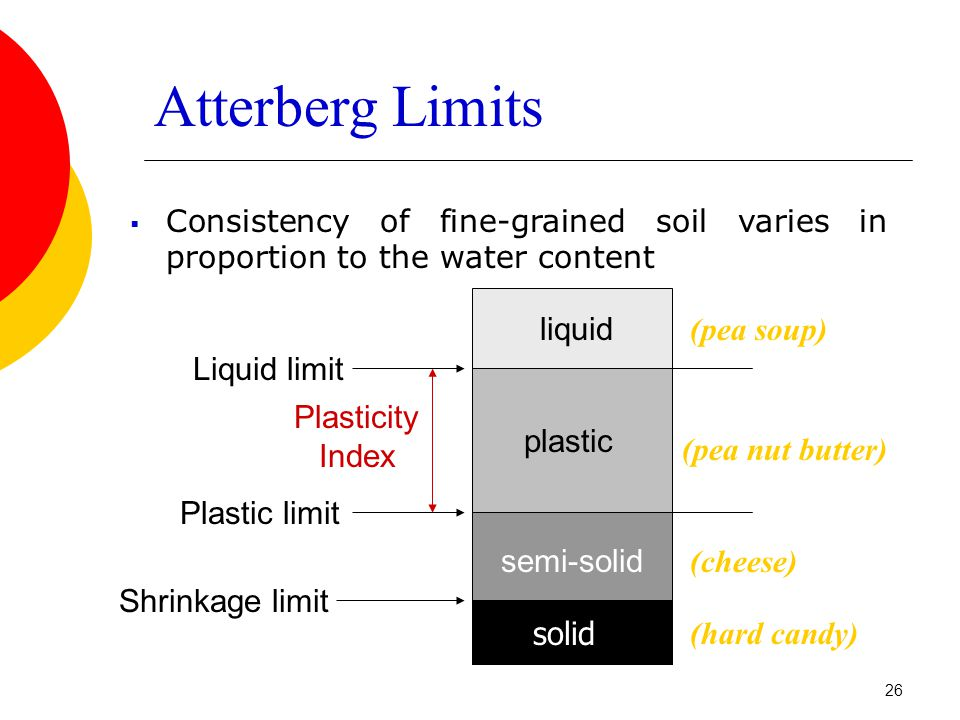  Consistency of fine-grained soil varies in proportion to the water content Atterberg Limits Shrinkage limit Plastic limit Liquid limit solid semi-solid plastic liquid Plasticity Index (cheese) (pea soup) (pea nut butter) (hard candy) 26