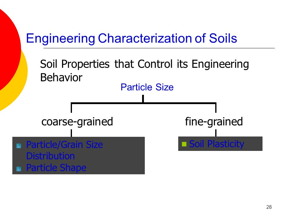 Engineering Characterization of Soils Soil Properties that Control its Engineering Behavior Particle Size Particle/Grain Size Distribution Particle Shape Soil Plasticity fine-grainedcoarse-grained 28