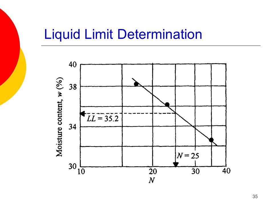 Liquid Limit Determination 35