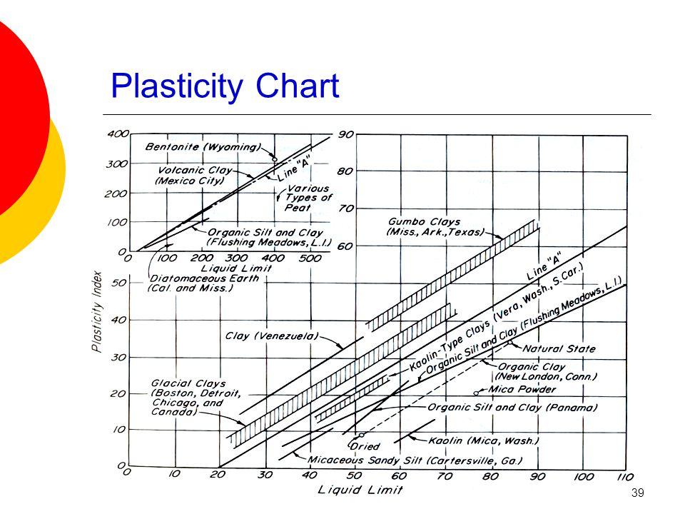 Plasticity Chart 39