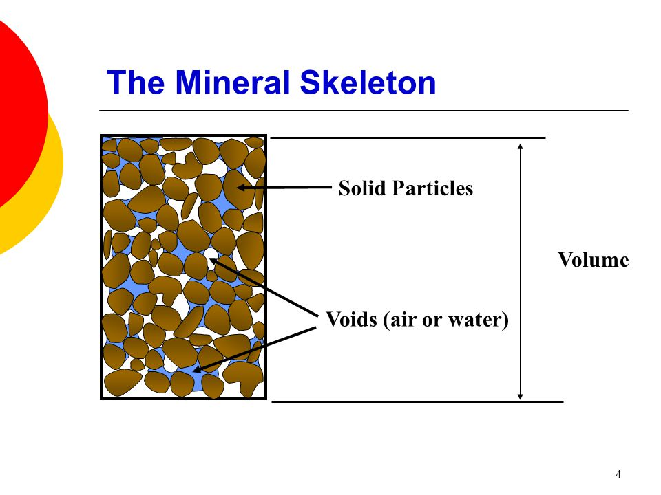 The Mineral Skeleton Volume Solid Particles Voids (air or water) 4