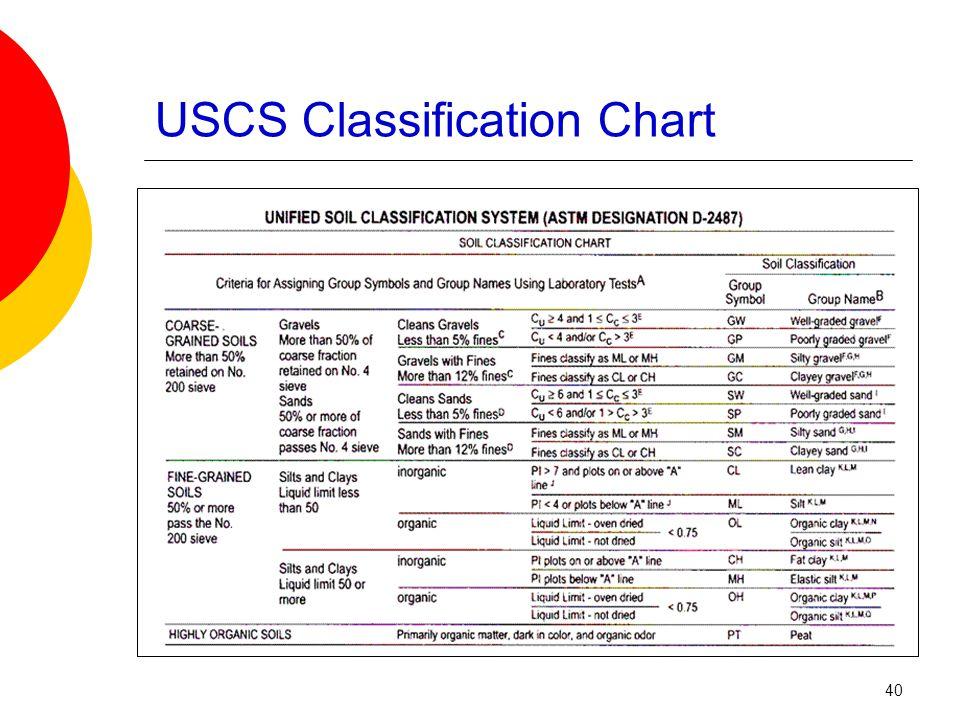 USCS Classification Chart 40