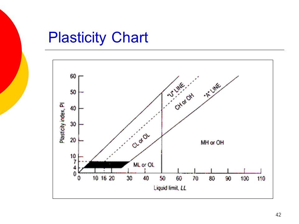 Plasticity Chart 42