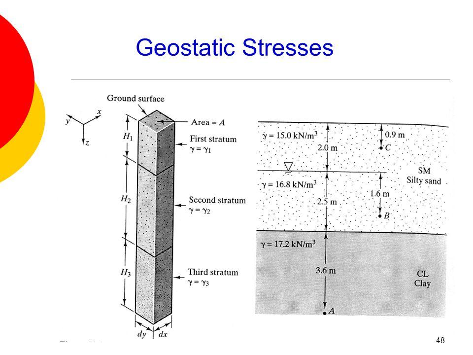 Geostatic Stresses 48