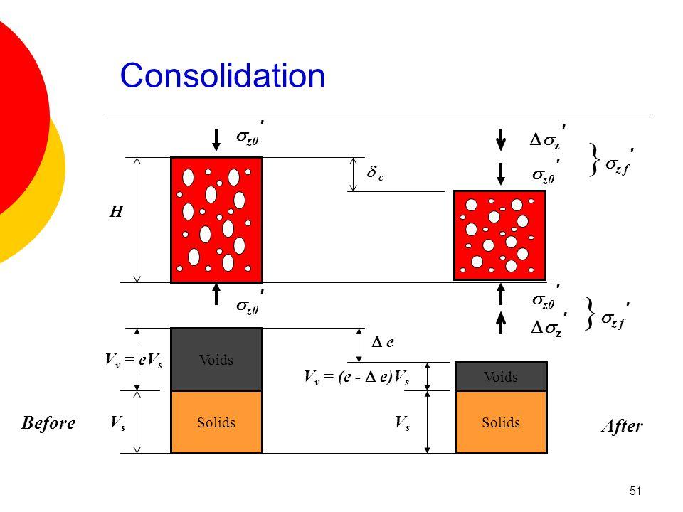 Voids Solids H V v = eV s VsVs  c c  e e V v = (e -  e)V s VsVs Solids z′z′ z′z′  z0 ′ }  z f ′ Before After Consolidation 51