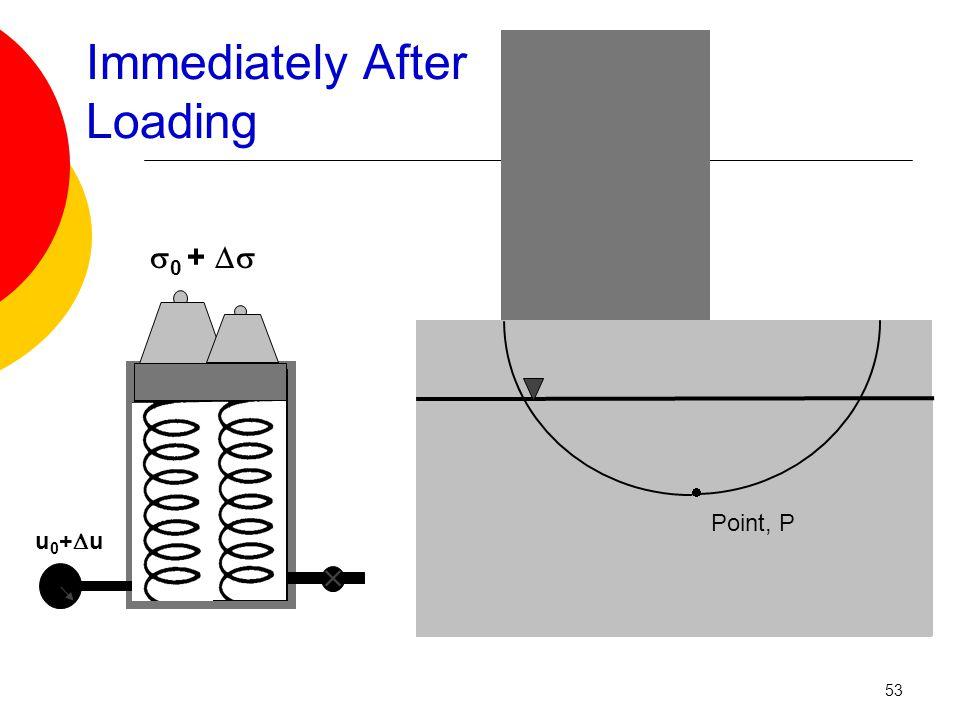  u0+uu0+u  0 +  Immediately After Loading  Point, P 53