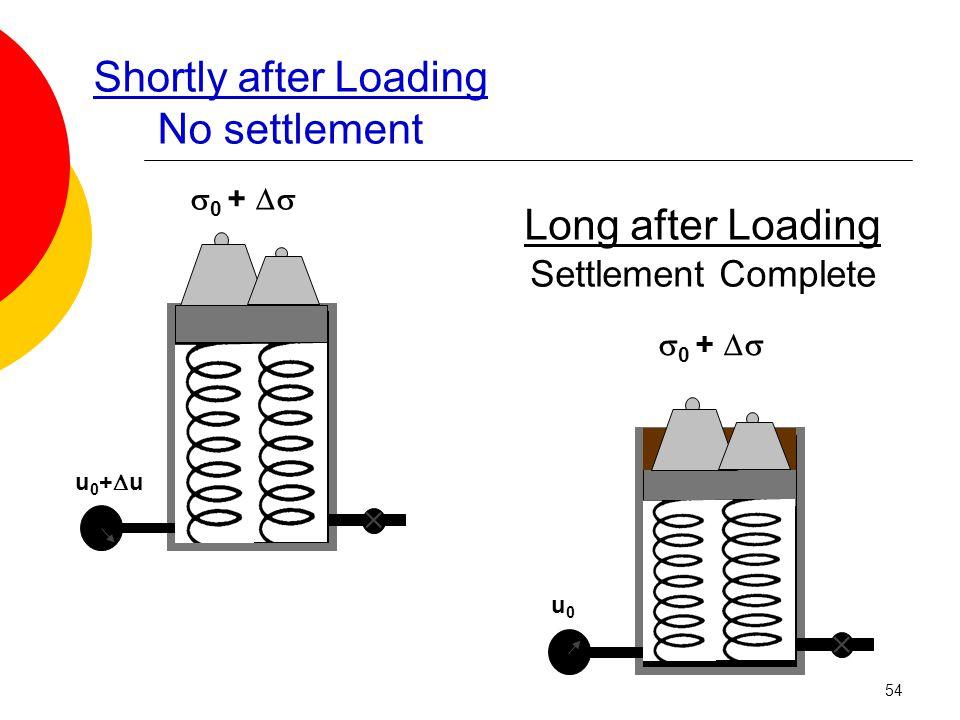  0 +   u0+uu0+u  u0u0 Shortly after Loading No settlement Long after Loading Settlement Complete 54