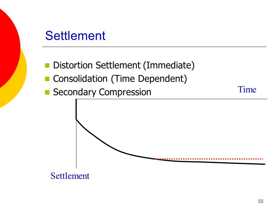 Settlement Distortion Settlement (Immediate) Consolidation (Time Dependent) Secondary Compression Time Settlement 55