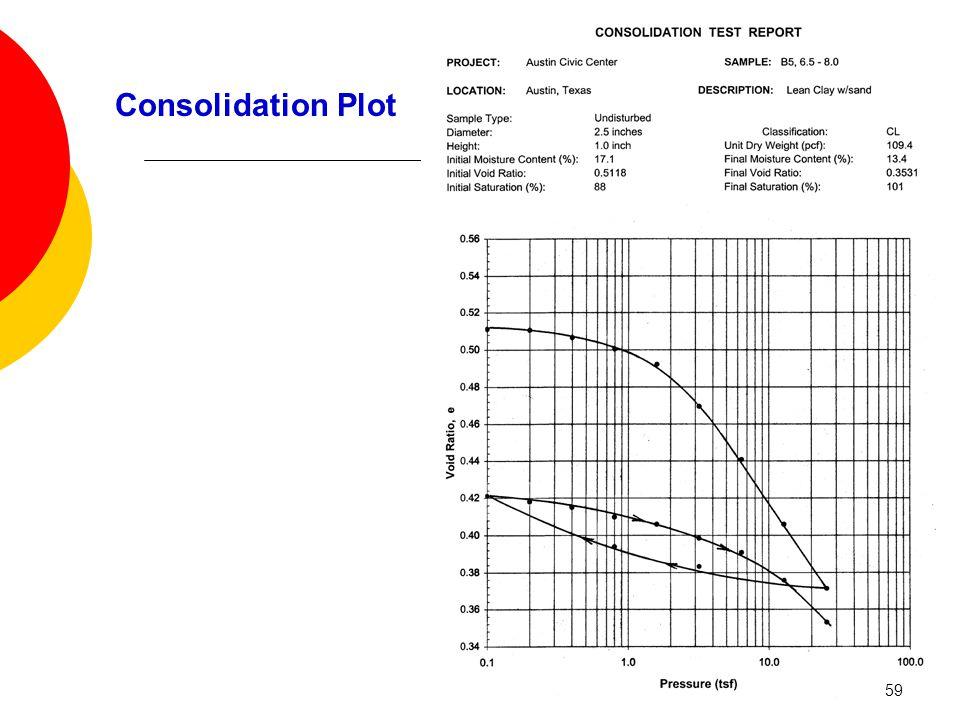 Consolidation Plot 59