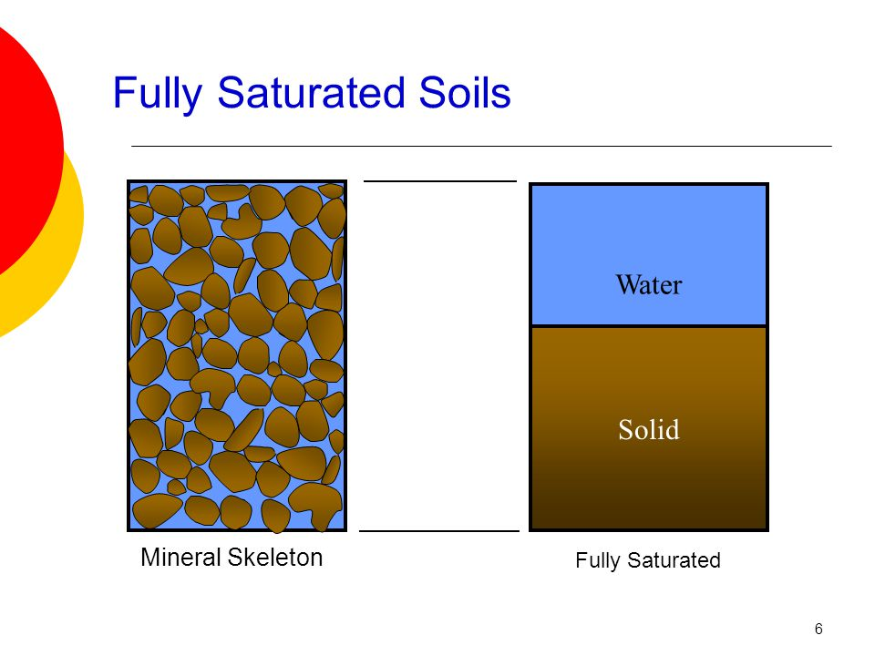 Fully Saturated Soils Fully Saturated Water Solid Mineral Skeleton 6