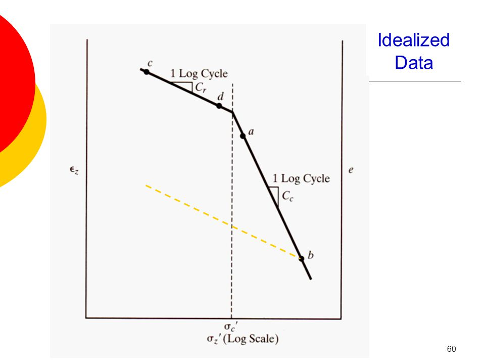 Test Results Idealized Data 60
