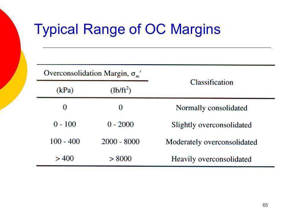 Typical Range of OC Margins 65
