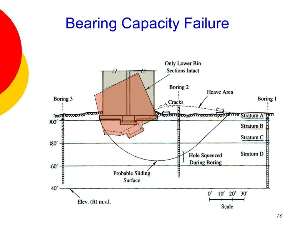 Bearing Capacity Failure 78