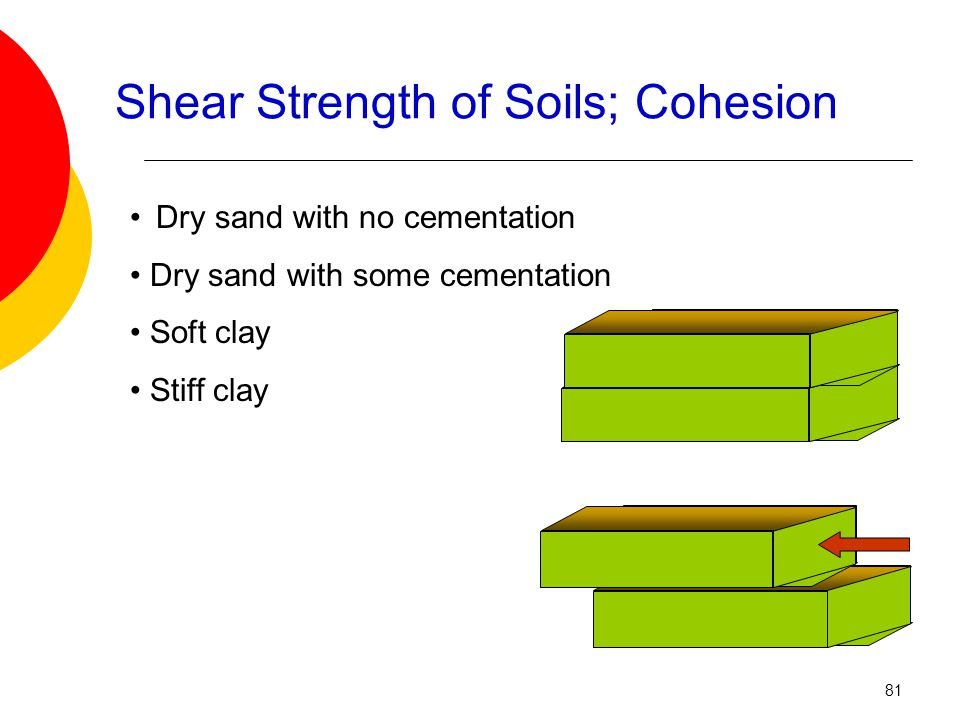 Shear Strength of Soils; Cohesion Dry sand with no cementation Dry sand with some cementation Soft clay Stiff clay 81