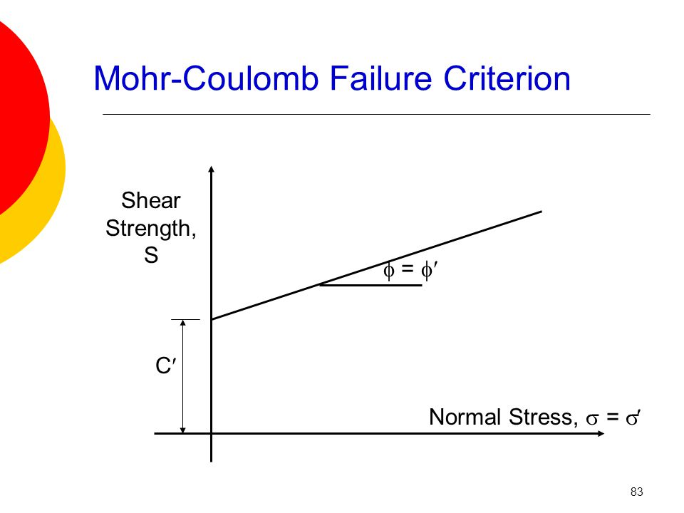 Shear Strength, S Normal Stress,  =  C  =  Mohr-Coulomb Failure Criterion 83