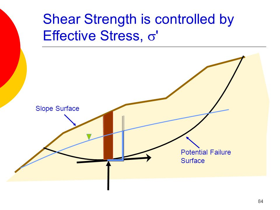 Shear Strength is controlled by Effective Stress,  Potential Failure Surface Slope Surface 84