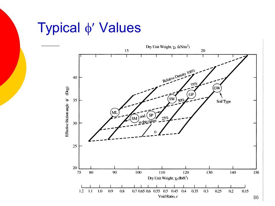 Typical  Values 86
