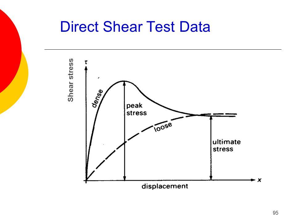 Direct Shear Test Data Shear stress 95