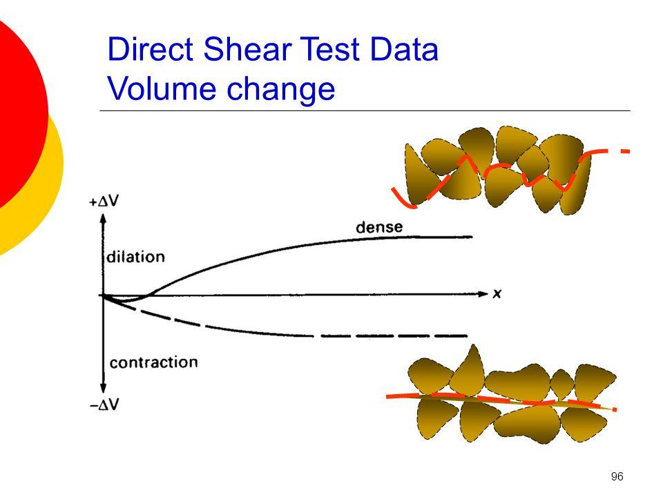 Direct Shear Test Data Volume change 96