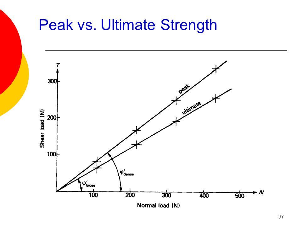 Peak vs. Ultimate Strength 97