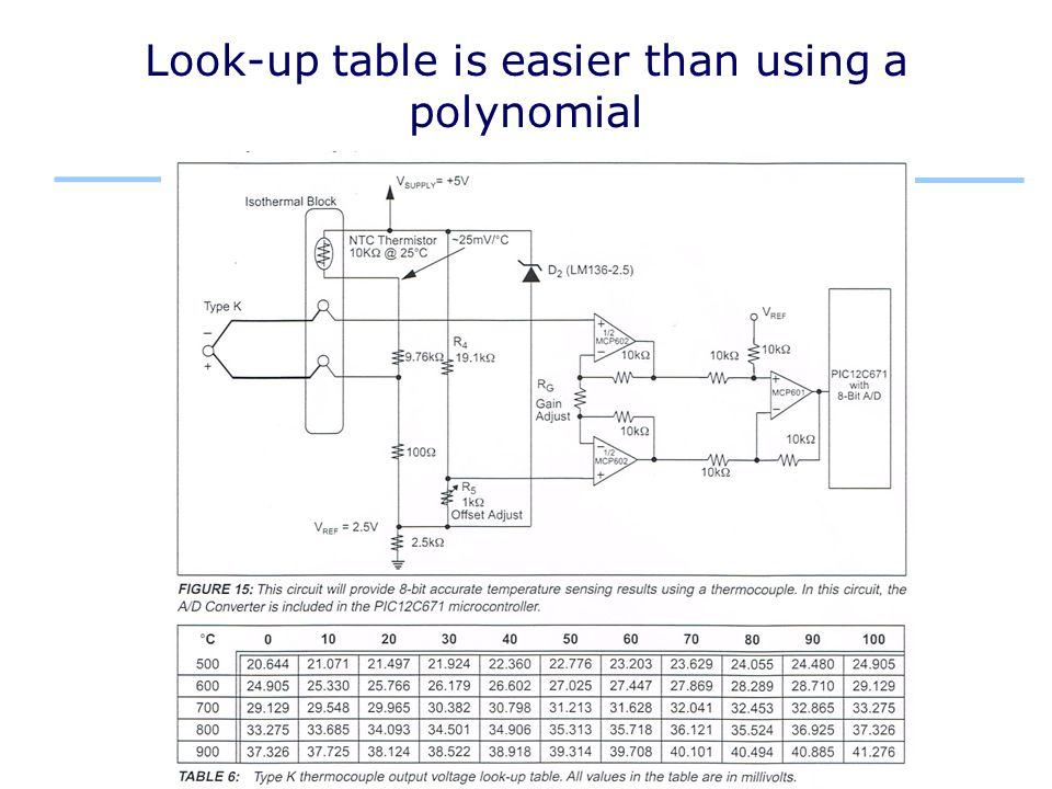 Look-up table is easier than using a polynomial
