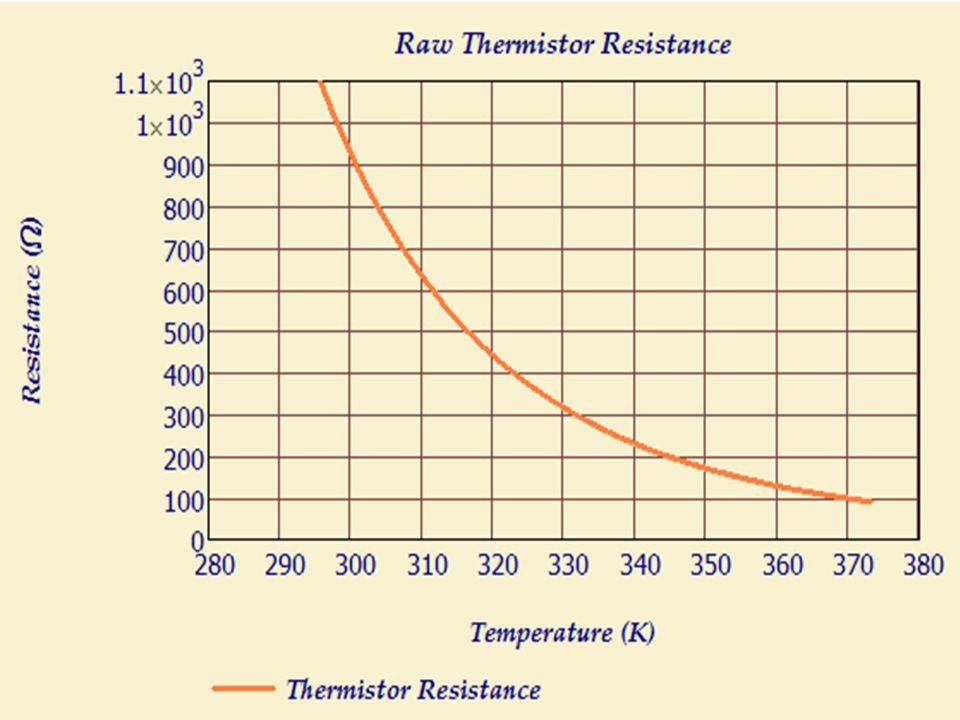 Thermistor resistance vs temperature