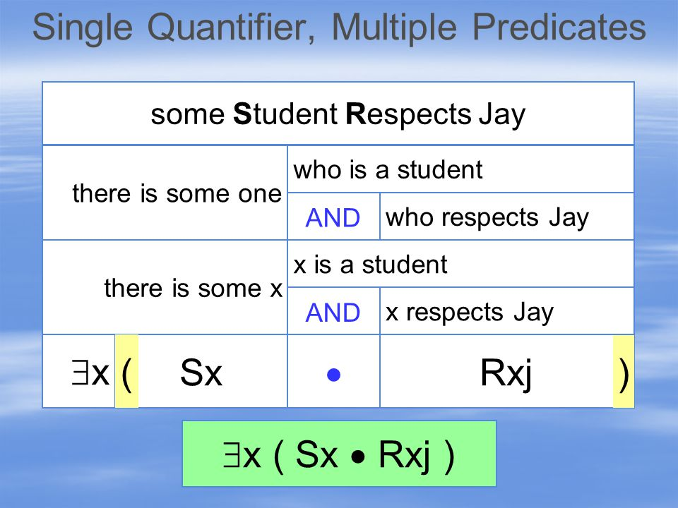 Single Quantifier, Multiple Predicates xx no matter who x is IF no matter who you are every Student Respects Kay THEN Rxk  Sx ) ( you are a student you respect Kay IF THEN x is a student x respects Kay  x ( Sx  Rxk )