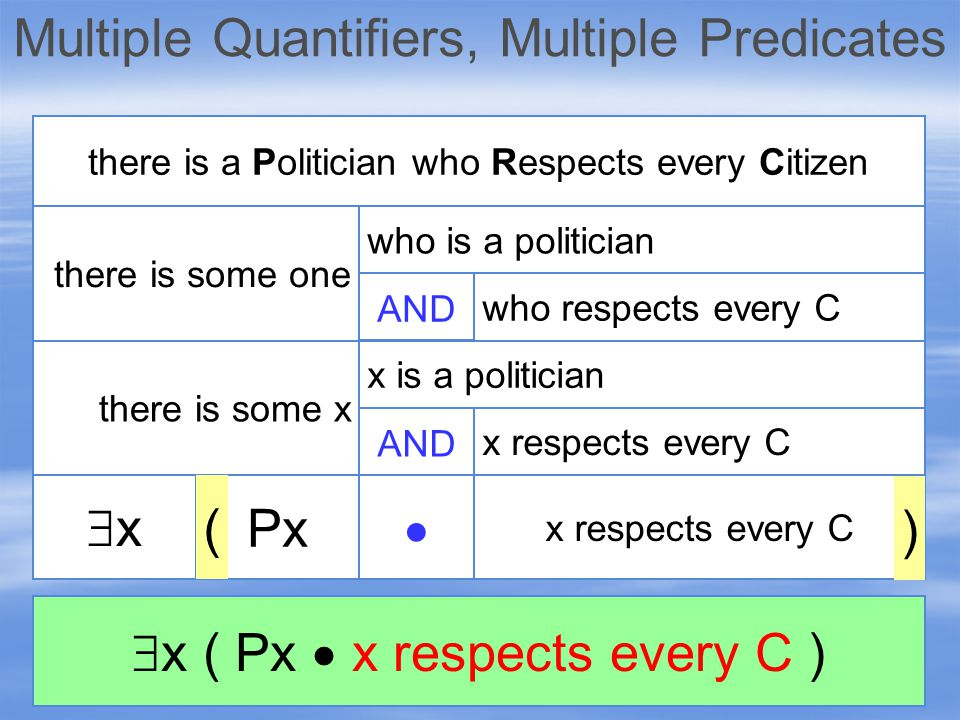 xx there is some x there is some one there is a Politician who Respects every Citizen AND x respects every C  Px ) ( who is a politician who respects every C AND x is a politician x respects every C  x ( Px  x respects every C )