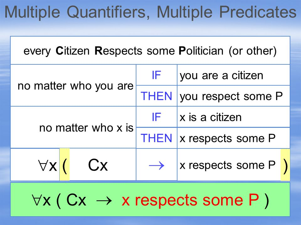 xx no matter who x is IF no matter who you are every Citizen Respects some Politician (or other) THEN x respects some P  Cx ) ( you are a citizen you respect some P IF THEN x is a citizen x respects some P  x ( Cx  x respects some P )